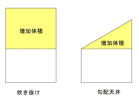 屋根勾配で天井を高くする勾配天井は、少ない体積で開放感を演出できる