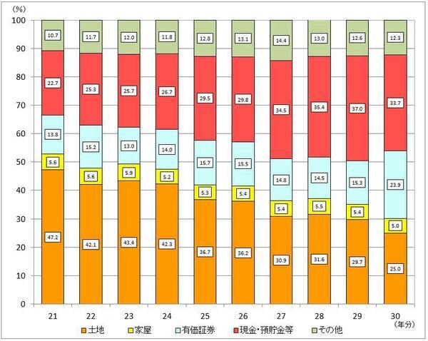 図表「相続財産の金額の構成比の推移」 出典:国税庁資料 (注)上記の計数は、相続税額のある申告書のデータに基づく。