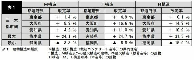 損害保険料率算出機構 2019年10月リリース