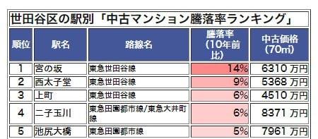 世田谷区の駅別「中古マンション騰落率ランキング」