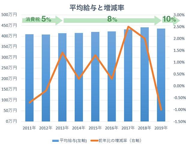 グラフ:平均給与と増減率