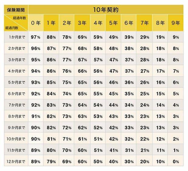損保ジャパン 未経過料率表(2021年1月度~)