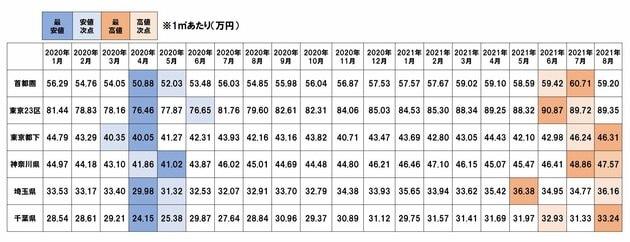 表:首都圏中古マンション地域別成約㎡単価の推移