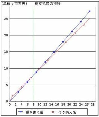 住宅ローンシ借り換えミュレーションのグラフ