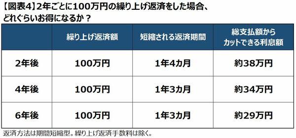 2年毎に100万円の繰り上げ返済をした場合のシミュレーション