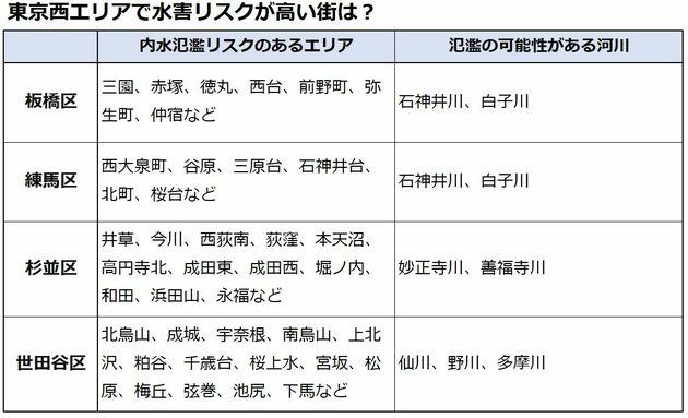 東京都 内水氾濫リスクのあるエリアは?