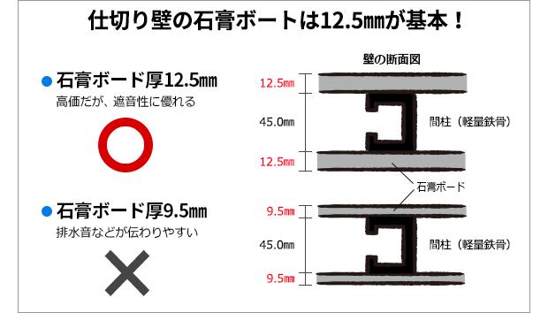 仕切り壁の石膏ボードは12.5mm厚が基本!