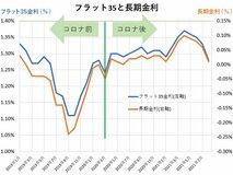 a2022年の住宅ローン金利動向は? 米利上げ表明も、市場金利はなぜ下落するのか