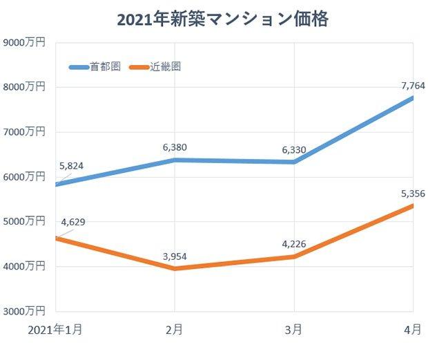 グラフ:2021年新築マンション価格
