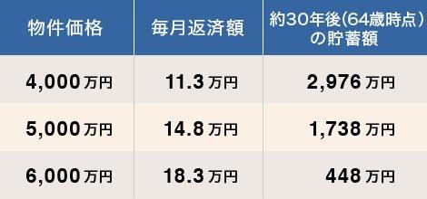 30代、世帯年収1000万円の4人家族が買える物件価格