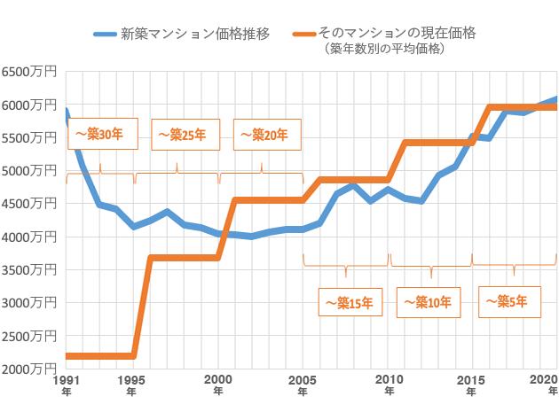 グラフ:マンション価格の推移(新築時と現在価格)