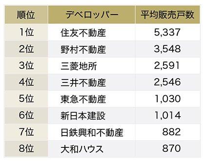 首都圏マンションデベロッパーの新築マンション平均販売戸数ランキング