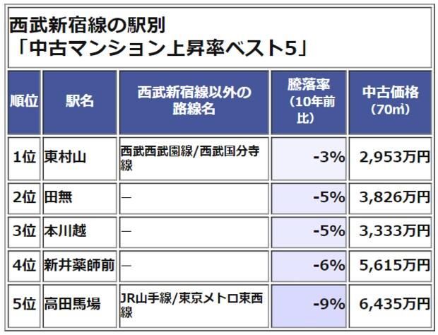 西武新宿線 中古マンション価格 騰落率ランキング