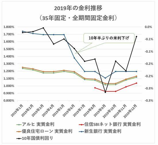 2019年 35年固定金利の推移