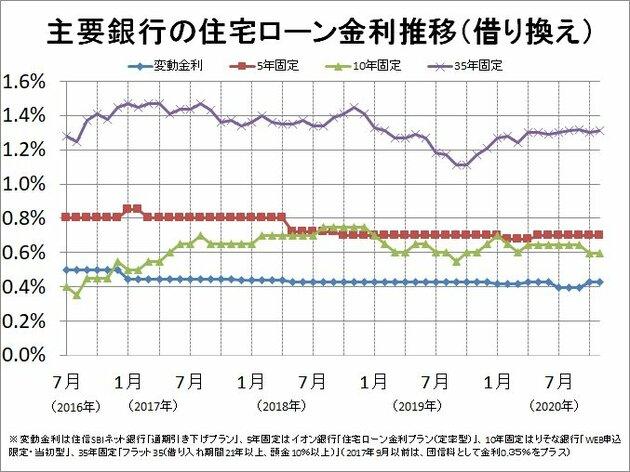 主要銀行の住宅ローン金利推移(借り換え)