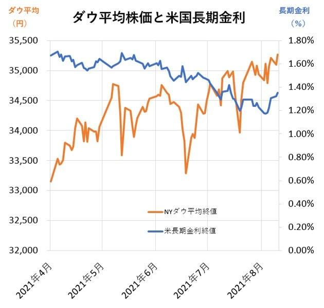 グラフ:ダウ平均と長期金利