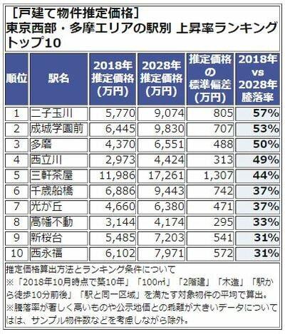 東京西武。多摩エリア、上昇率ランキング