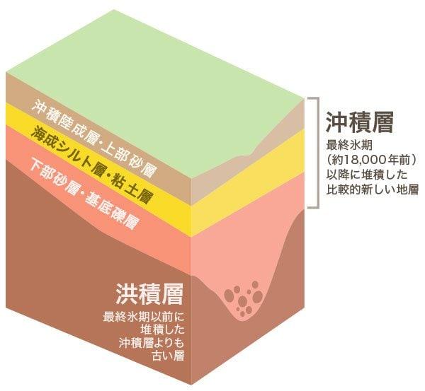 沖積層の説明図