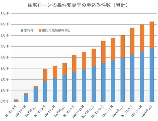グラフ:住宅ローンの条件変更等の申し込み件数