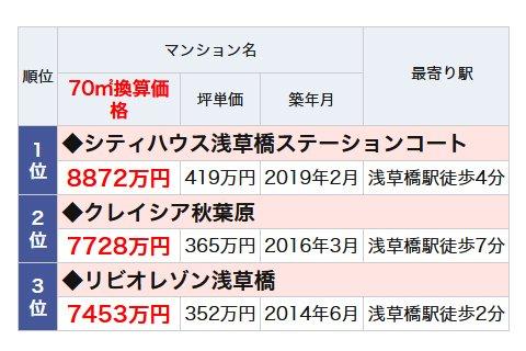 浅草橋駅のランドマークマンションランキング・ベスト3