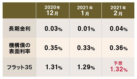 2月のフラット35(買取型)の金利は上昇すると予想する