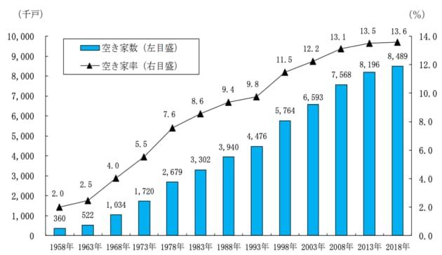 図表2 全国の空き家数と空き家率の推移