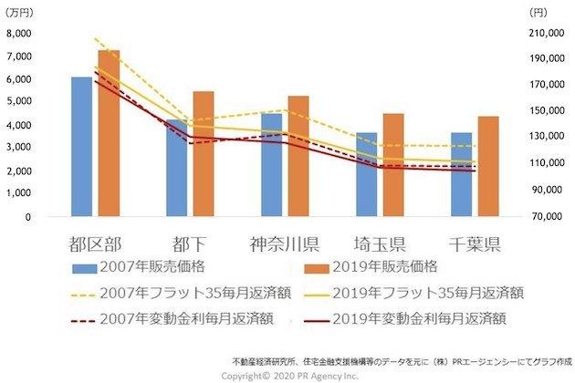 首都圏新築マンションの販売額と毎月返済額の比率