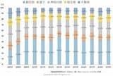 マンション相場の暴落は起きる!? 新築マンションの価格推移(2007年〜2019年)から、2020年以降の動向を予想!