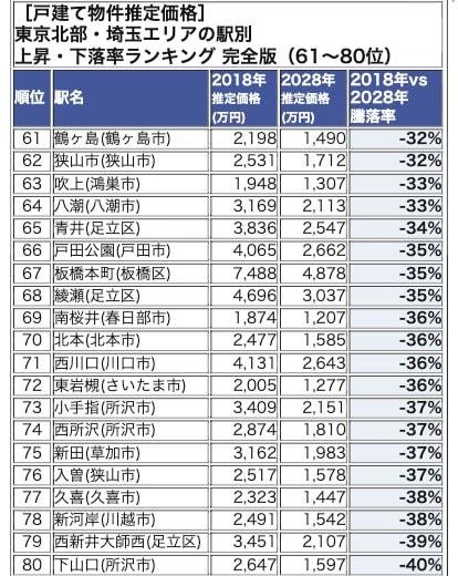 東京北部・埼玉エリアランキング 61-80位