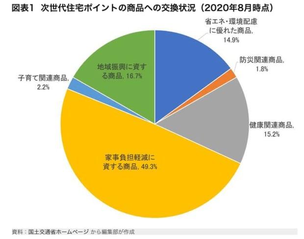 次世代住宅ポイントの商品への交換状況(2020年8月時点)