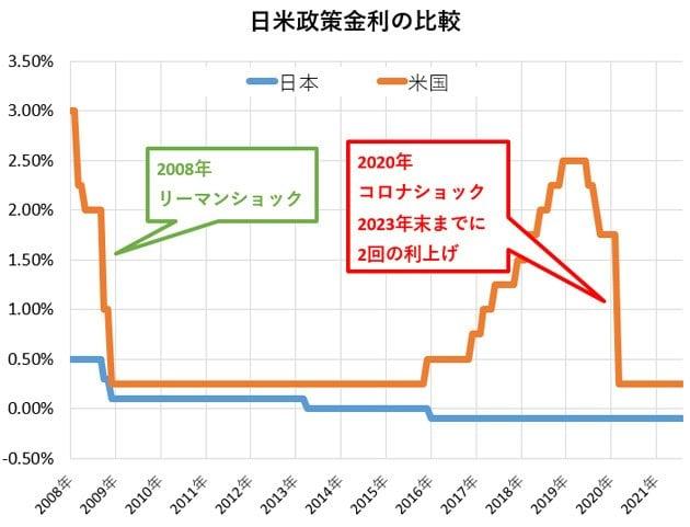 グラフ:日米政策金利の比較