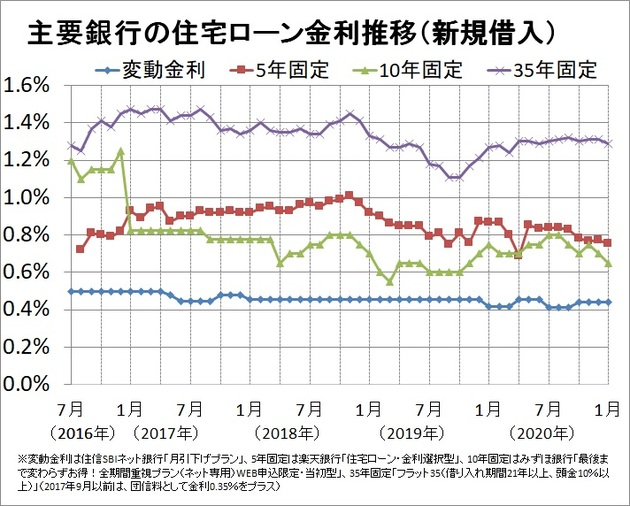 主要銀行の住宅ローン5年固定金利推移(新規借入)