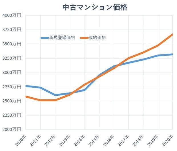 グラフ:中古マンション価格