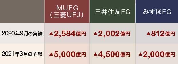 日本の3メガバンクの与信関係費用