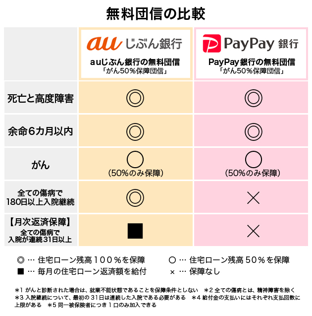 auじぶん銀行とPayPay銀行 )無料の団信を比較