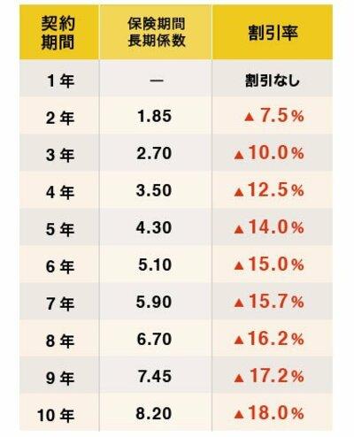 火災保険 長期割引係数表
