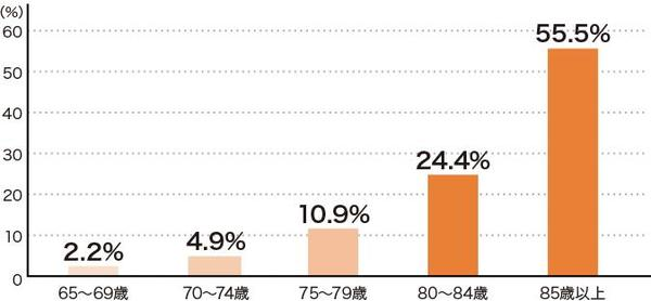 図表 認知症にかかっている人の割合(年齢別) 出典:「日本における認知症の高齢者人口の将来推計に関する研究」(平成26年度厚生労働科学研究費補助金特別研究事業)より算出