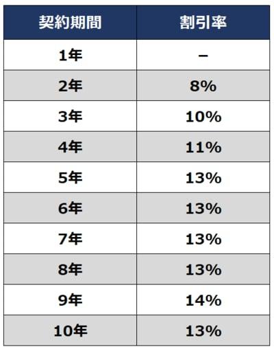 ソニー損保の新ネット火災保険  長期契約割引率
