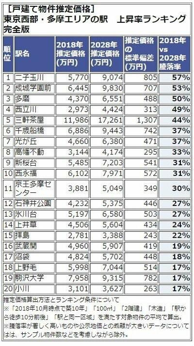 東京西武・多摩エリアランキング1-20位