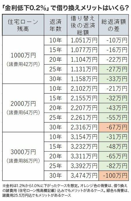 表 「金利低下0.2%」で借り換えメリットはいくら?