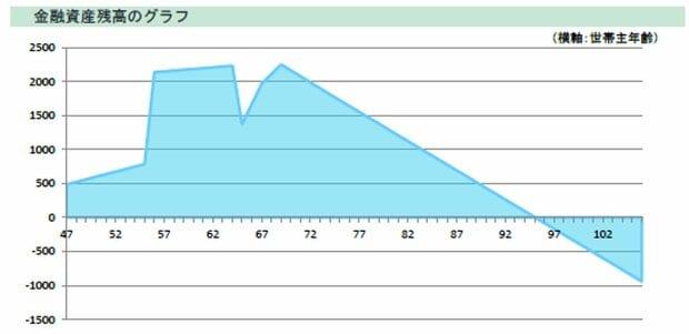 Aさんの金融資産残高を表すグラフ