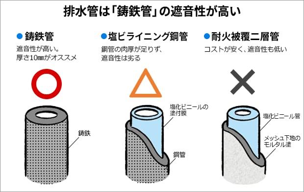 排水管は「鋳鉄管」の遮音性が高い