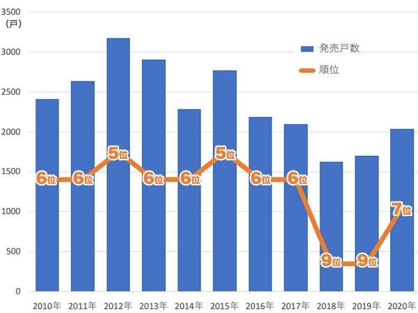 大和ハウス工業の新築マンション発売戸数と事業主別ランキングの推移