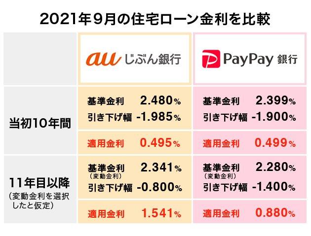 auじぶん銀行とPayPay銀行 2021年9月の住宅ローン金利を比較