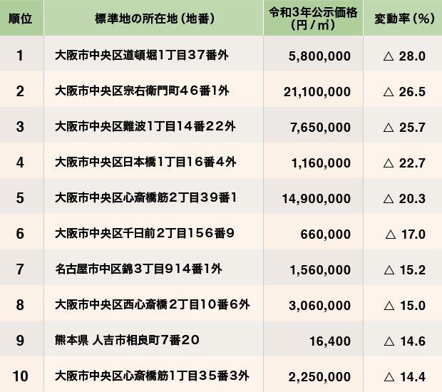 全国の全用途平均の公示地価と変動率下位順位表