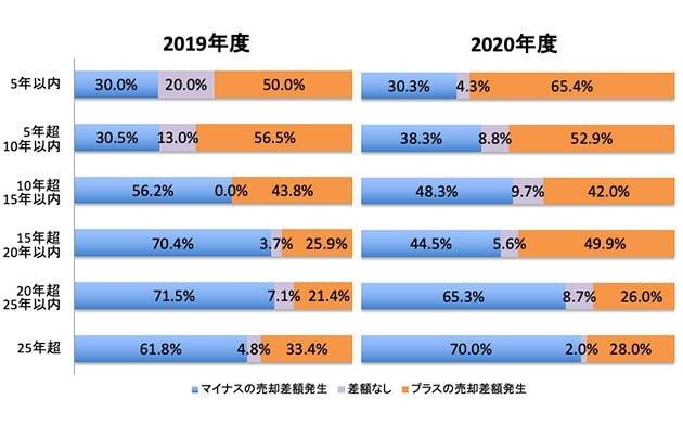 2019年、2020年の売却住宅の売却時築年数別、売却差額の発生状況