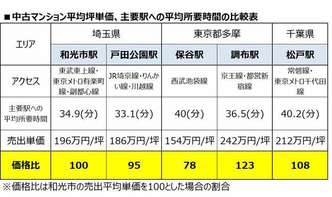 ■中古マンション平均坪単価、主要駅への平均所要時間の比較表
