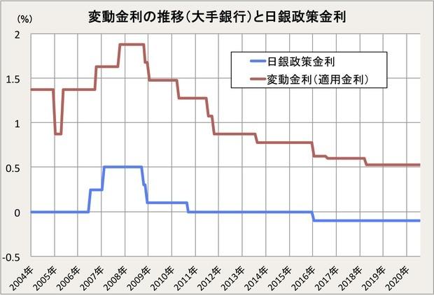 変動金利の推移と日銀政策金利