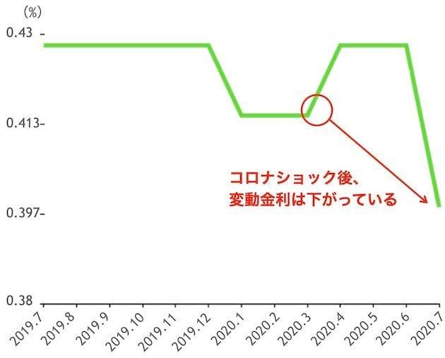 コロナショック後の変動金利推移