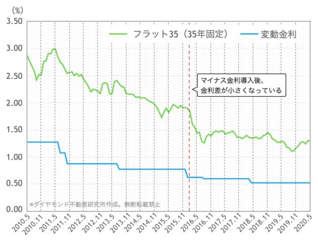 フラット35(35年固定)と大手銀行(変動金利)の金利推移